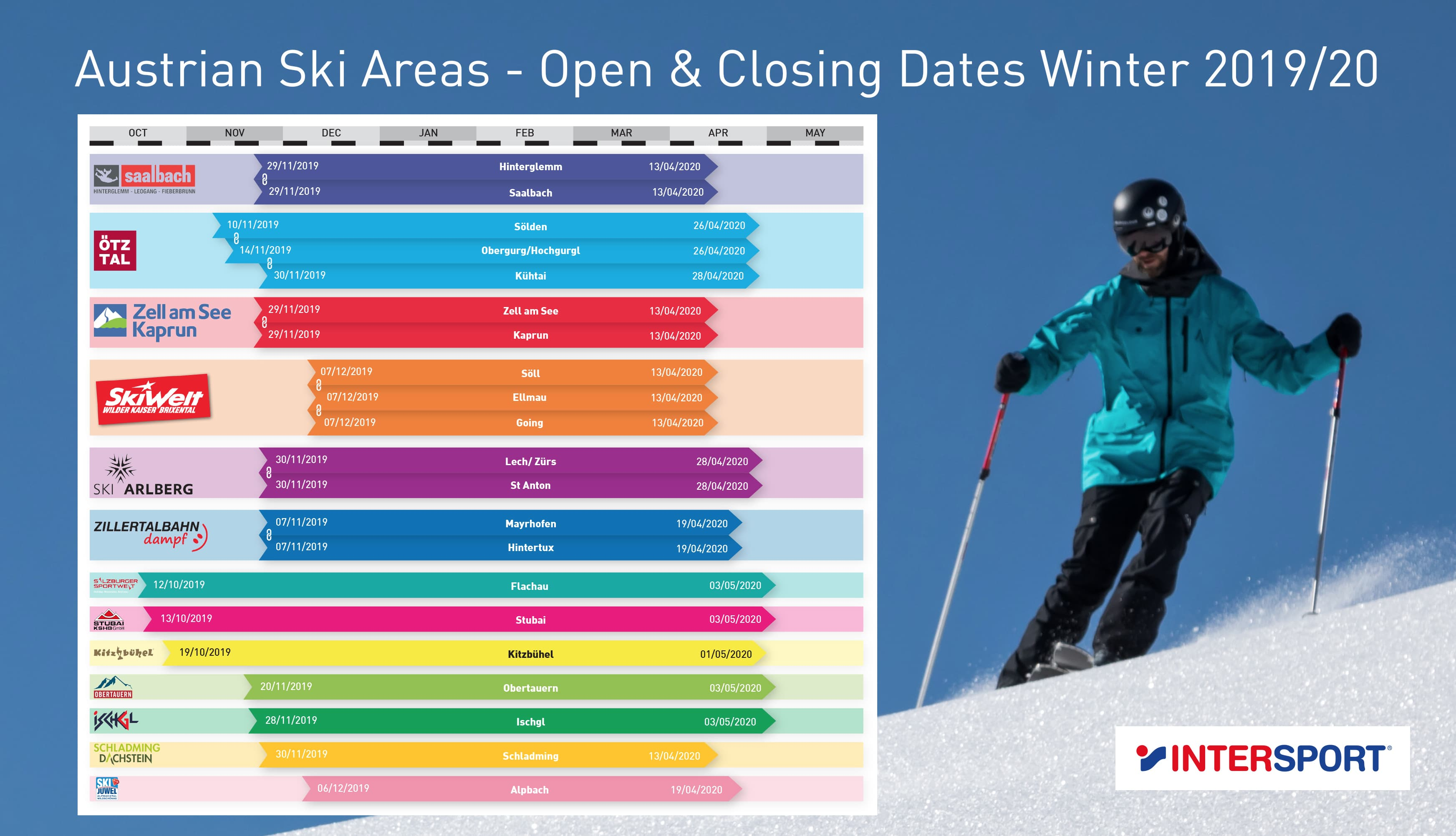 Austrian resorts opening times